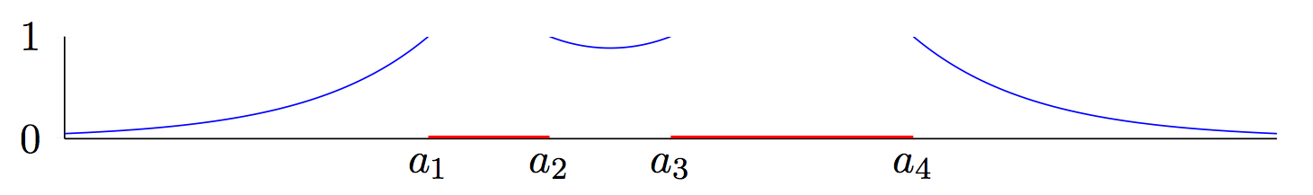 The graph of the potential function