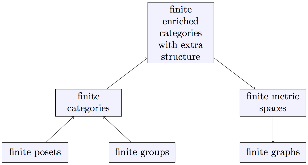 hierarchy of some category enrichments