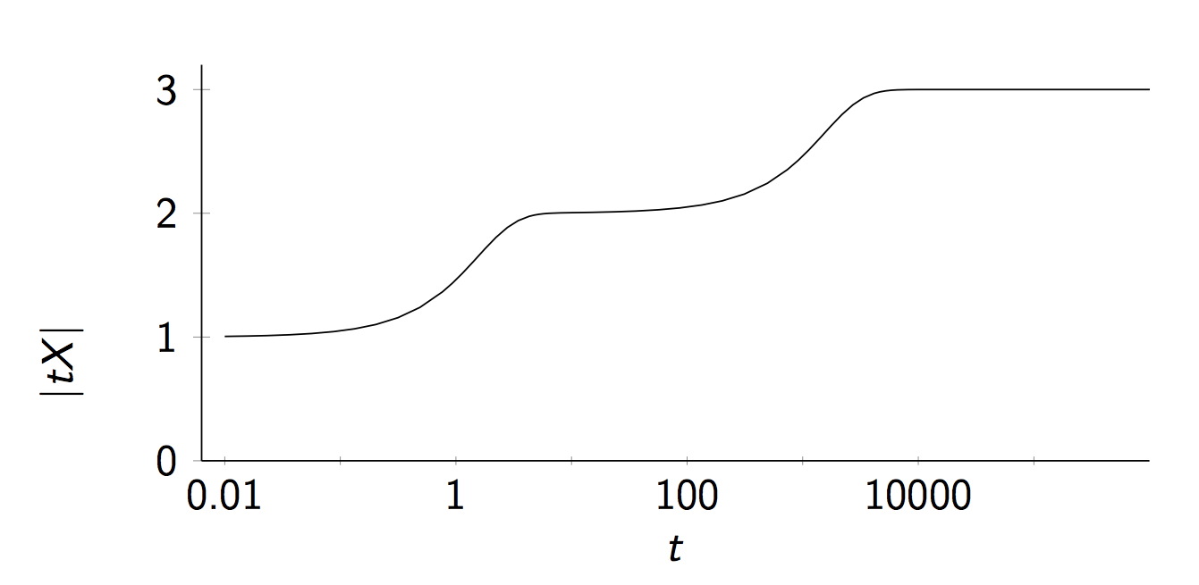 graph of the magnitude function