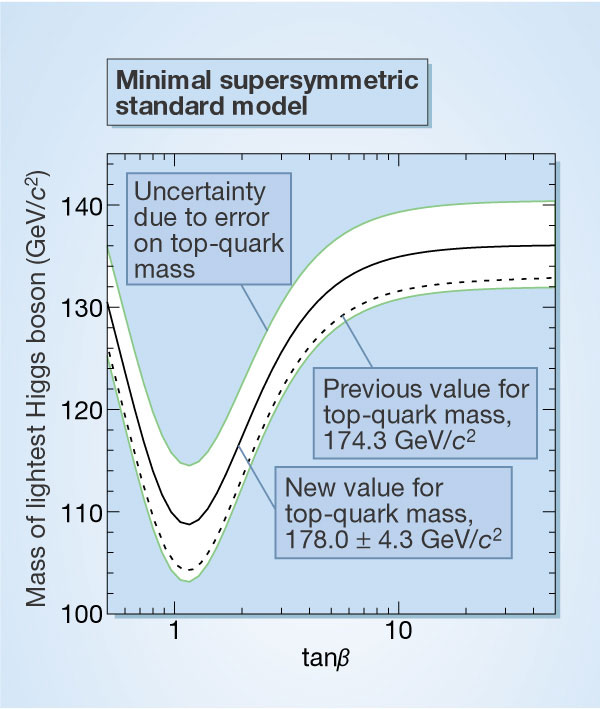 Plot of Higgs mass versus tan beta, for old and new values of top quark mass