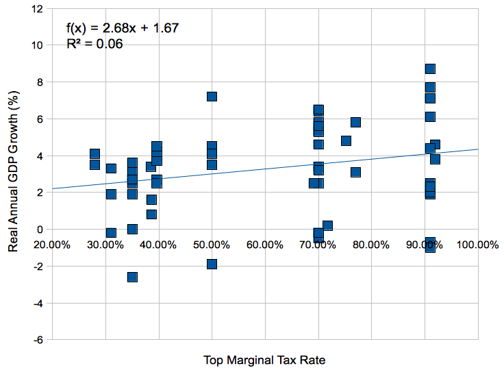 scatter plot of real GDP growth vs top marginal tax rate.