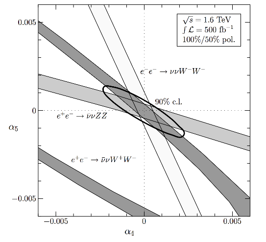Exclusion contours for WW and ZZ scattering